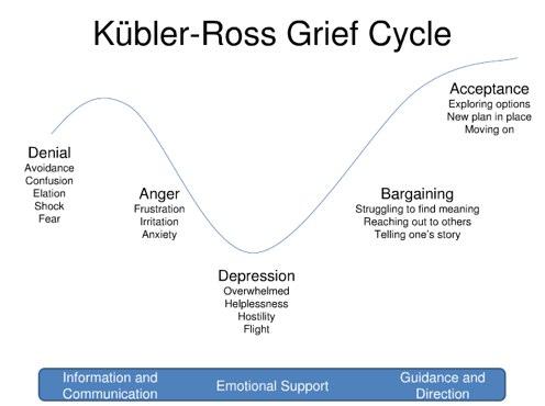 Kubler-Ross