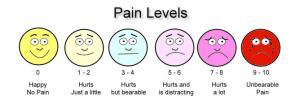 painlevels