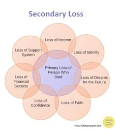 secondary losses